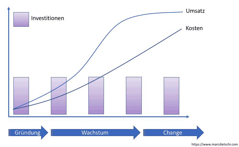 Die Grafik zeigt eine schlecht skalierbare Strategie, bei welcher immer wieder neue Investitionen getätigt werden müssen und die Kosten beinahe linear mit dem Umsatz zunehmen. Diese Strategie sollte nicht gewählt werden.