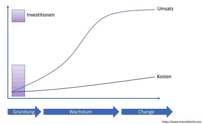 Dies ist eine hoch skalierbare Business-Strategie: Während nur eine Anfangsinvestition benötigt wird, kann der Umsatz steigen oder Mehrkosten oder Sprungfixkosten zu verursachen.